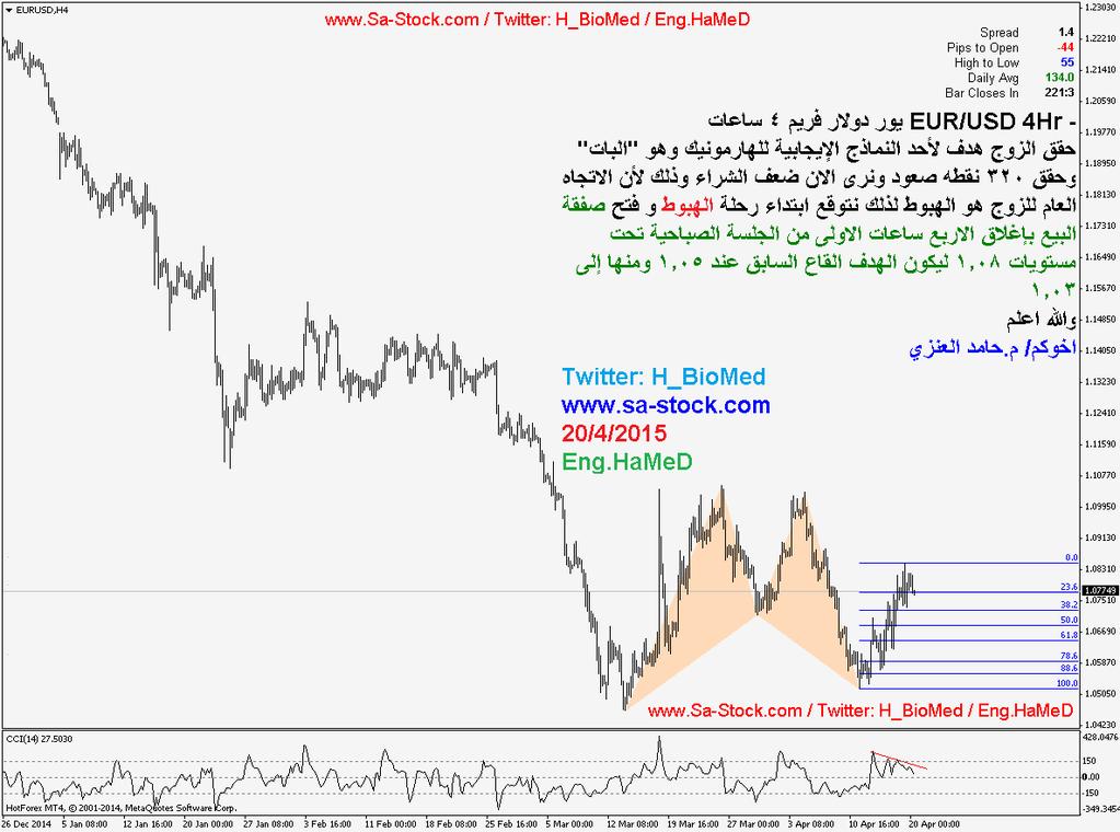 شارت تحليل زوج اليورو دولار EUR/USD