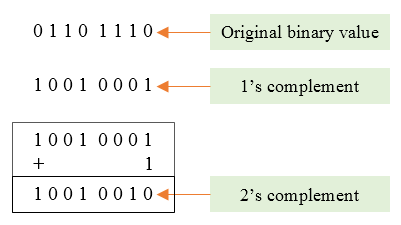 2's complement of a binary number
