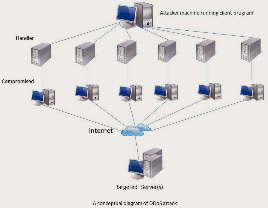 ddos(distributed denial of service) attack introduction ~ by pcbots
