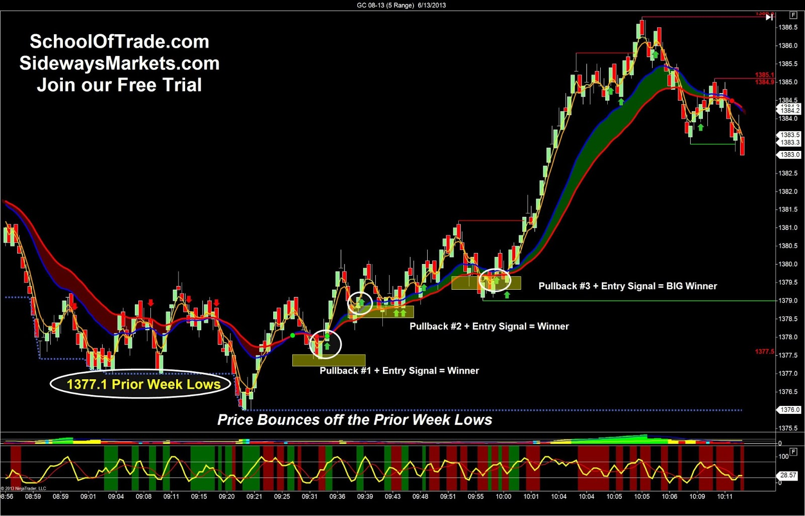 Once a day trading strategy