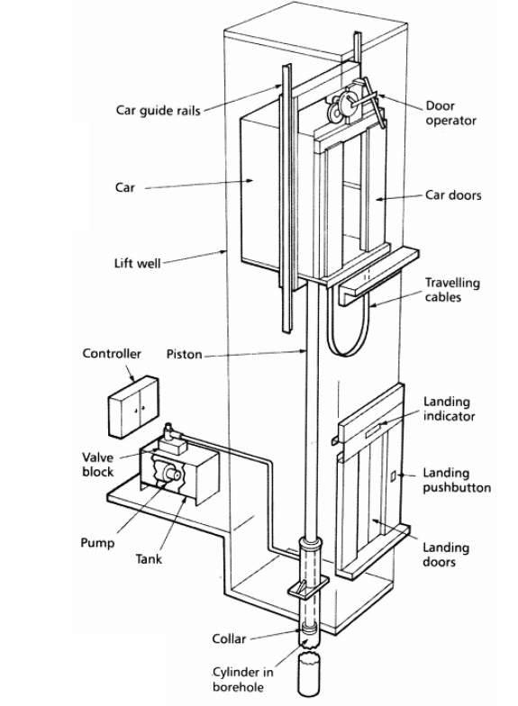 hydraulic elevators basic components electrical knowhow hydraulic elevators components