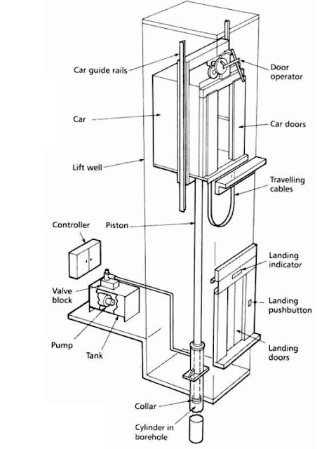 Hydraulic Elevators Basic  ponents on residential electrical circuit diagram