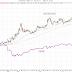 Veckochart för guld i kronor per gram