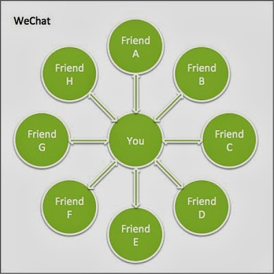 Showing how Weixin(WeChat) connects people