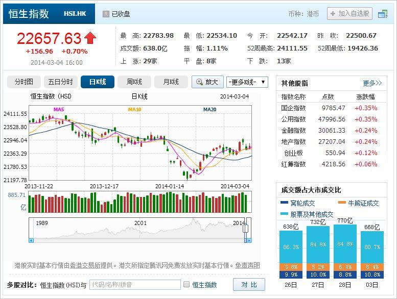 中国株コバンザメ投資 香港ハンセン指数20140304