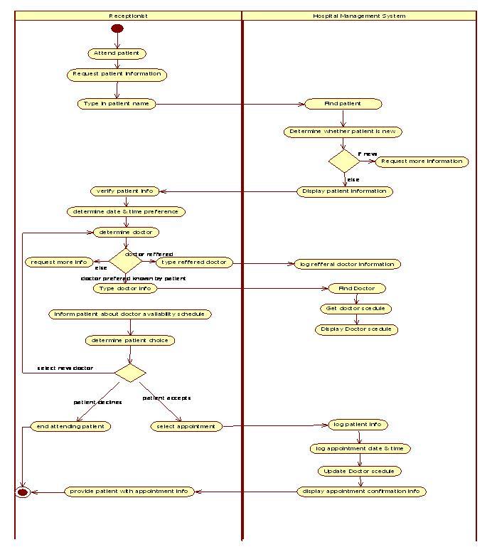 Uml Diagrams For Hospital Management Study Point