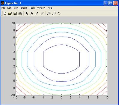 Gambar Grafik tiga dimensi (3D) pada matlab dengan perintah Contour
