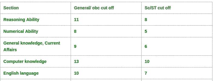LIC AAO cut off 2015