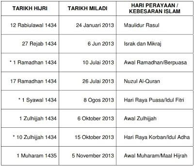 Tarikh-Tarikh Penting Dalam Kelendar Islam