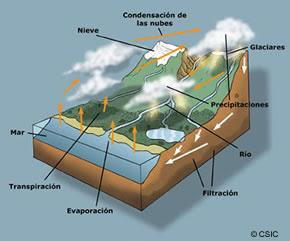 http://2.bp.blogspot.com/-7sMScSEcG5Y/TcTlNBM2qNI/AAAAAAAAANA/XCCG23vg69w/s320/hidrosfera.jpg