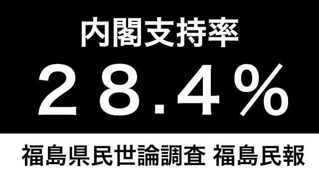 福島県内閣支持率6月