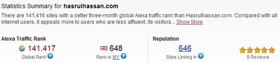 top 1000 blog Malaysia