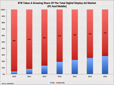 RTB Display Advertising Market