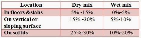 Typical rebound percentage of shotcrete