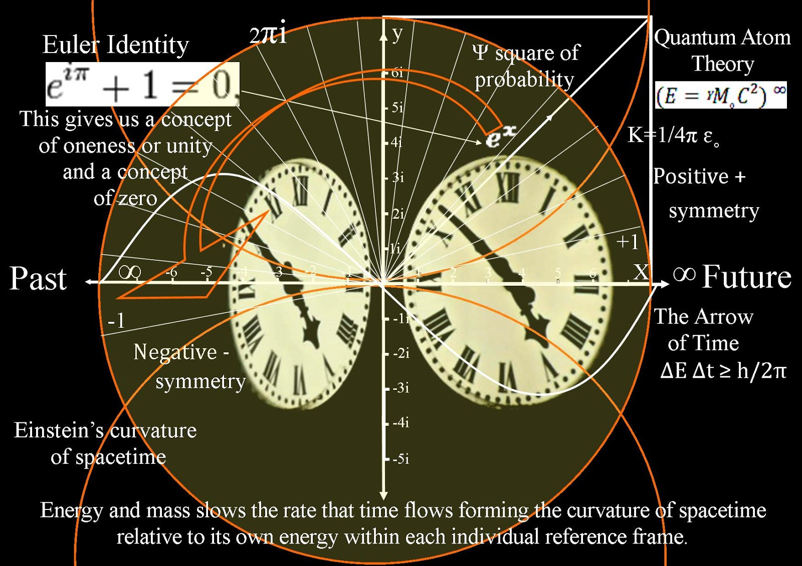 Quantum art and poetry an amateur astronomers view of for Space time theory