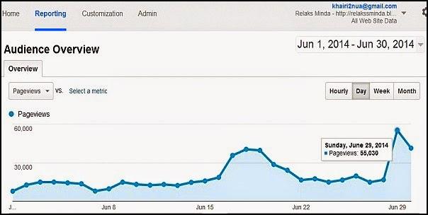 prestasi blog Relaks Minda - Jun 2014