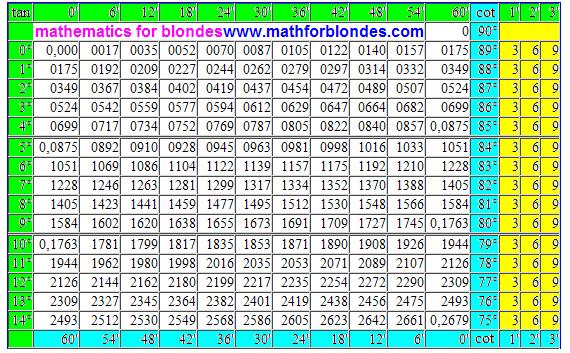 Pin Complete Trigonometric Table On Pinterest