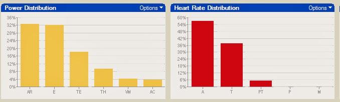 wykres moc i HR