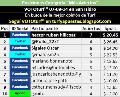 Tablas Posiciones Vototurf San Isidro