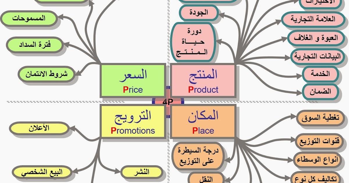 كتب عن التسويق pdf