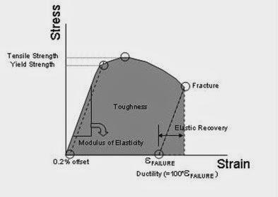 Infoletters tegangan regangan dan modulus young diagram stress dan strain ccuart Images