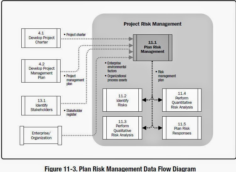 Knowledge Is Power: Plan Risk Management Inputs; Tools