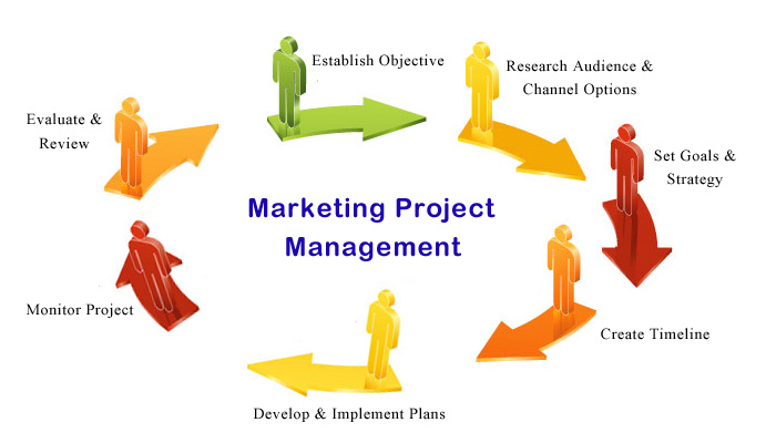 marketing management essays Marketing management is the act of choosing and targeting different markets and creating good relationships with them, regarding the resources of.