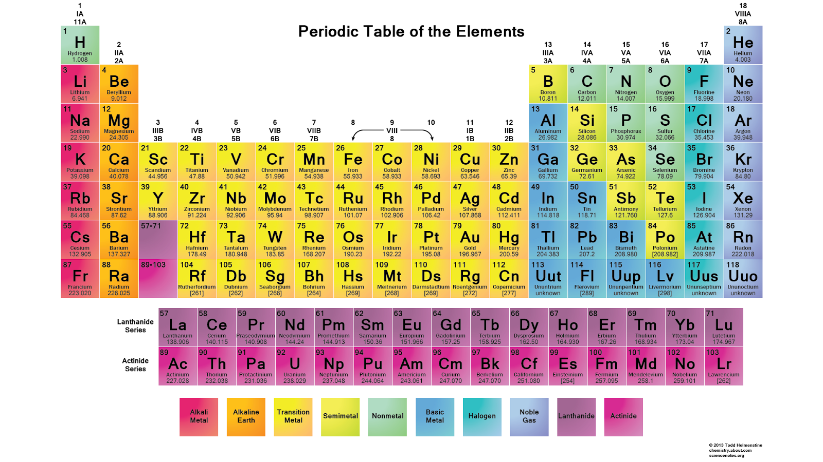New Chemistry Reference Table Periodic Table Of Elements