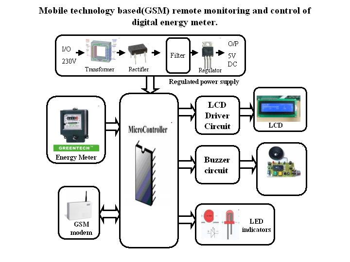 gsm based remote energy meter reading Gsm based remote energy meter monitoring introduction the purpose of this project is to remote monitoring and control of the domestic energy meter.