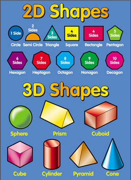 Shape And Form In Art : Visual art educational elements of