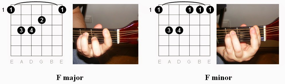 Guitar : guitar chords key of f Guitar Chords also Guitar Chords ...