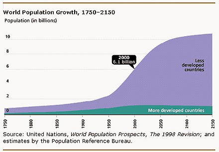 146 Population Size Factors Affecting The Rate Of Growth