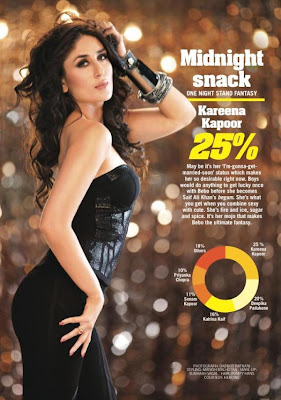 Kareena Kapoor as been voted as the One Night Stand Diva on Filmfare's Youth Poll
