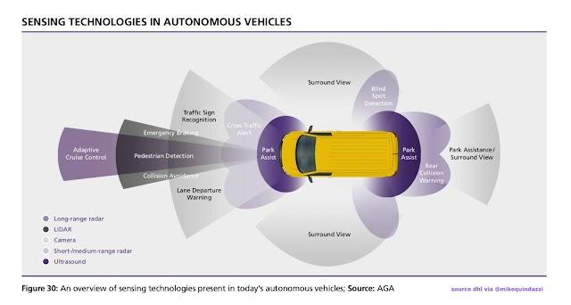 Sensing technologies in autonomous vehicles