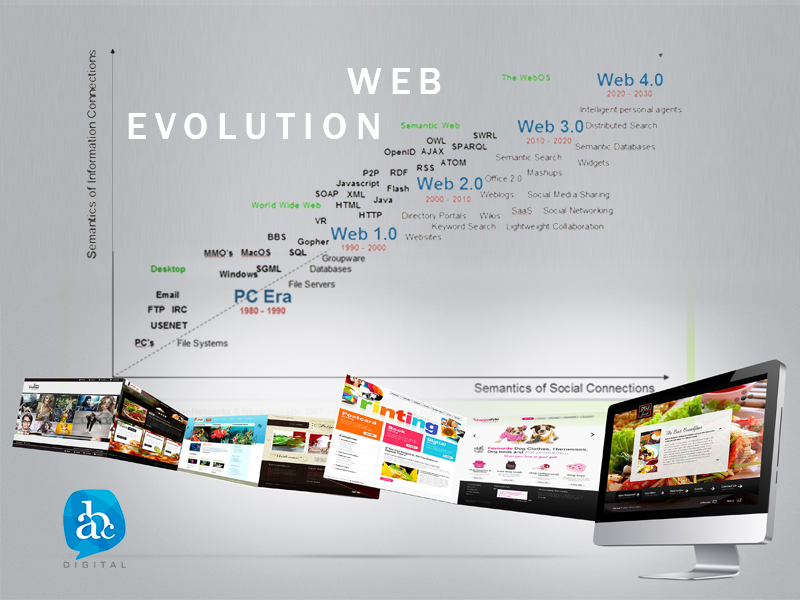 Infografía de la evolución de la web