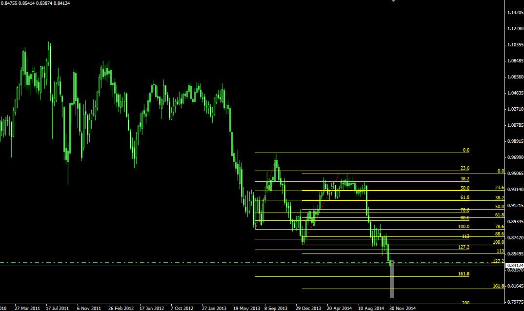 AUDUSD xabcd diagonal pattern