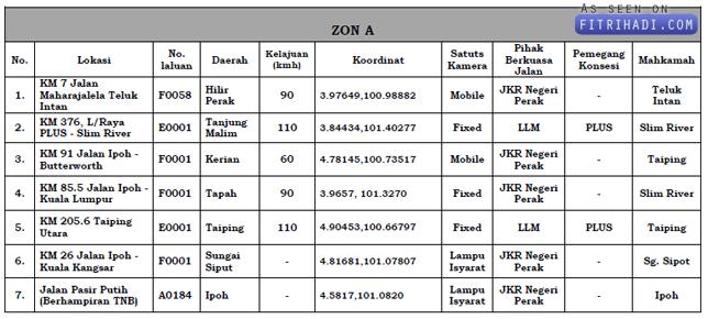 Senarai Lokasi Rasmi Kamera Had Laju AES jpj