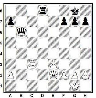 Posición de la partida de ajedrez Bernstein - Capablanca (Moscú, 1914)