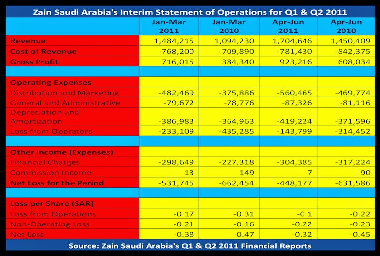BACCI-Zain-Saudi-Arabia's-Interim-Statement-of-Operations-for-Q1-&-Q2-2011
