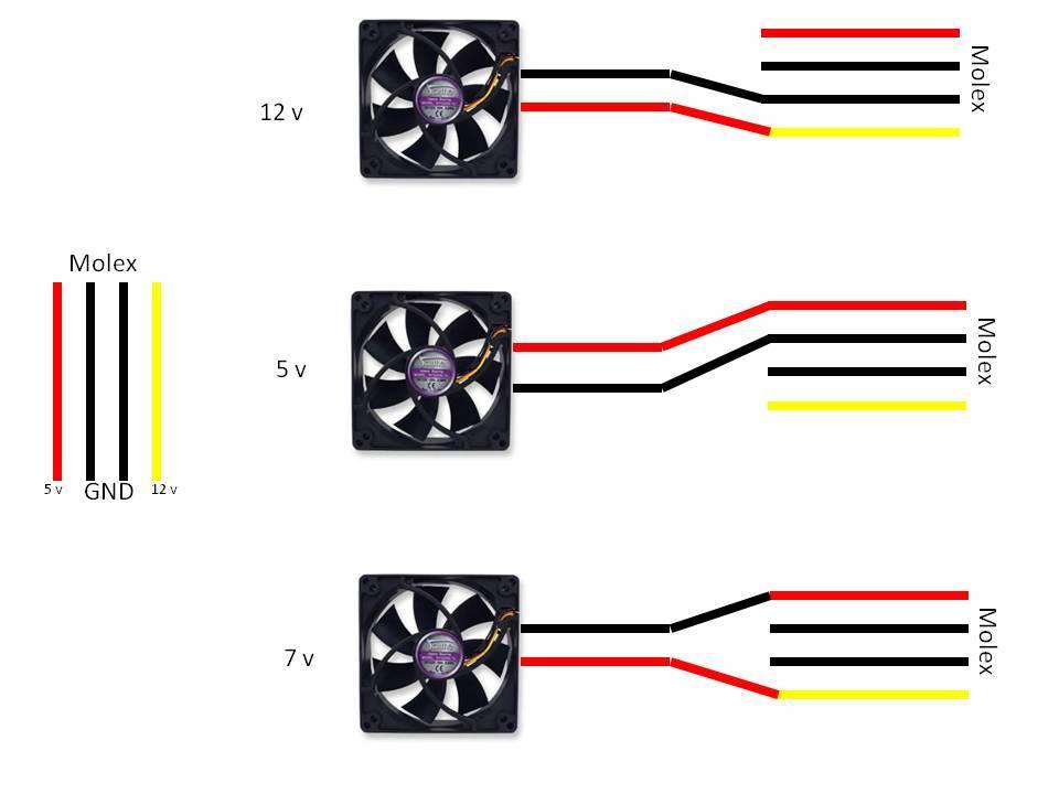 Adaptador Molex a 3 pines para ventilador