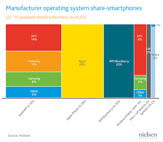 Smartphone and Operating System Map
