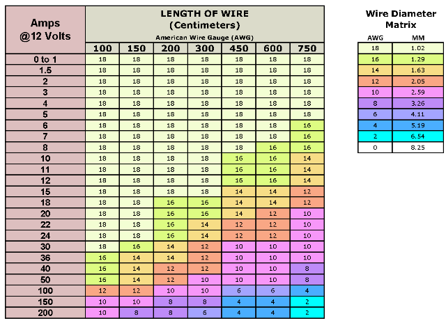 Bergs FJ Build: Wire Gauge Chart