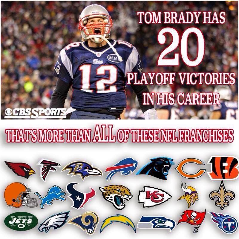 tom brady has 20 playoff victories in his career that's more than all of these nfl franchises