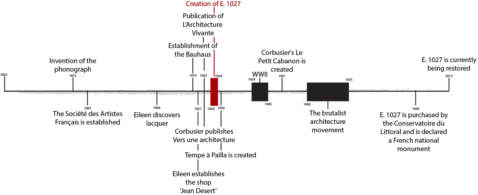 e 1027 the cultural and historical timeline of e 1027