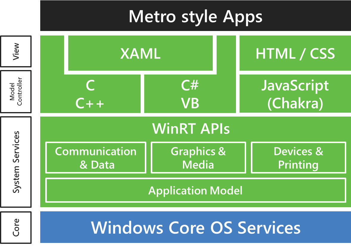windows 8 blank application architecture