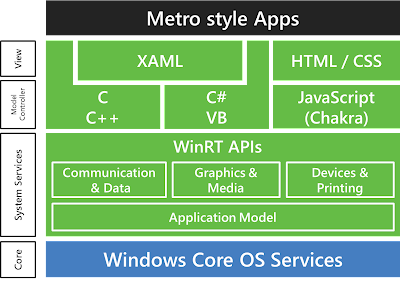 Windows 8 Metro Style Apps Options