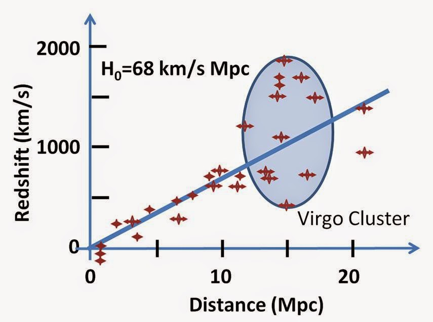 The Hubble Constant (500 km/s/Mpc or about 160 km/sec per million-light-years)
