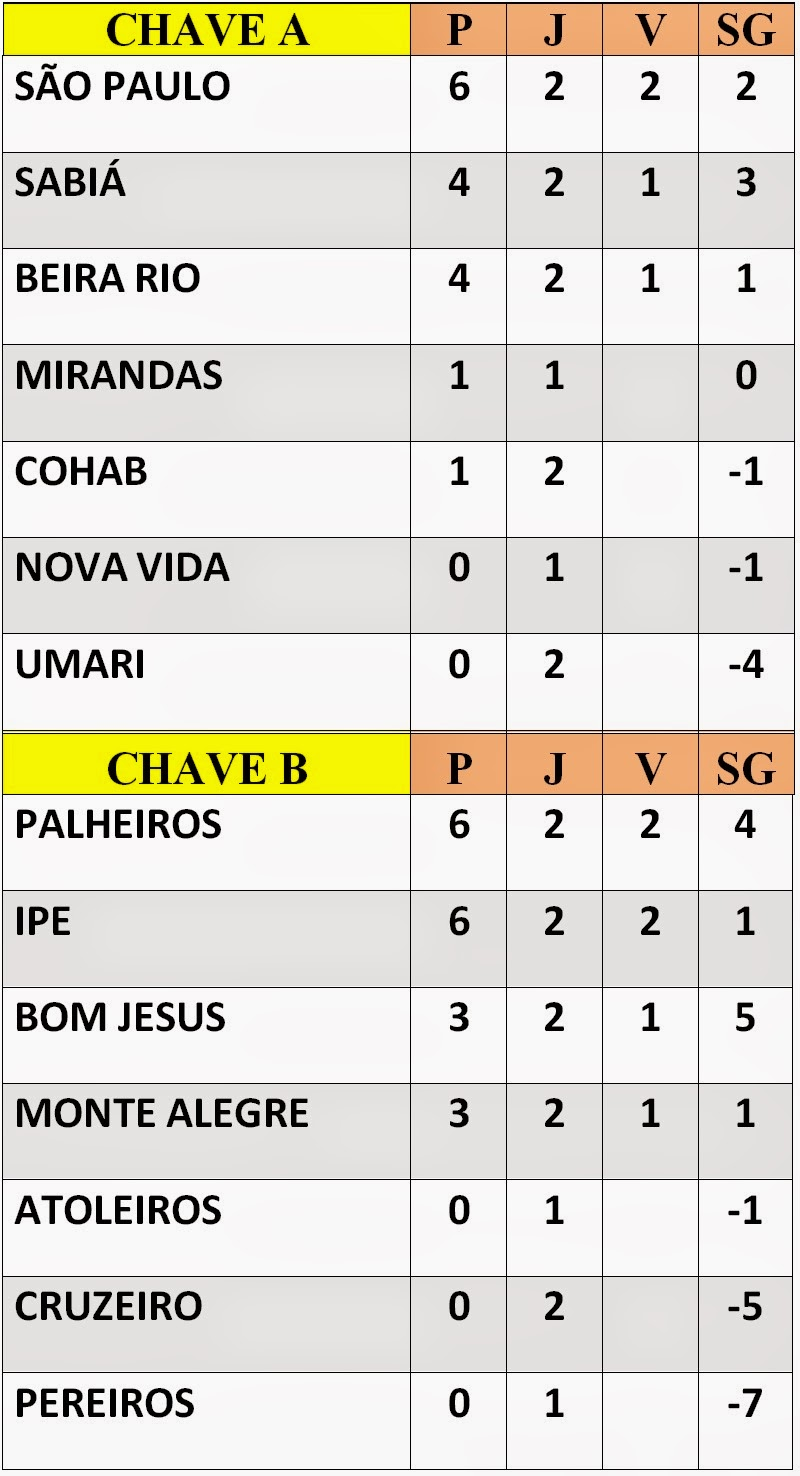 Classificação do Municipal
