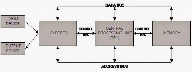 Hanna p komputer terapan dan komunikasi data 3 jenis jenis mikrokontroler populer ccuart Images