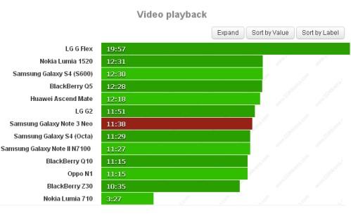 Il nuovo phablet Galaxy Note 3 Neo garantisce oltre 11 ore e mezzo di riproduzione video come centro multimediale